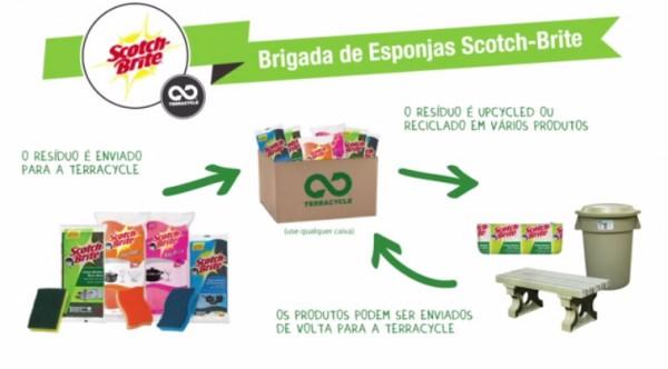 coleta_reciclagem_esponjas_louca